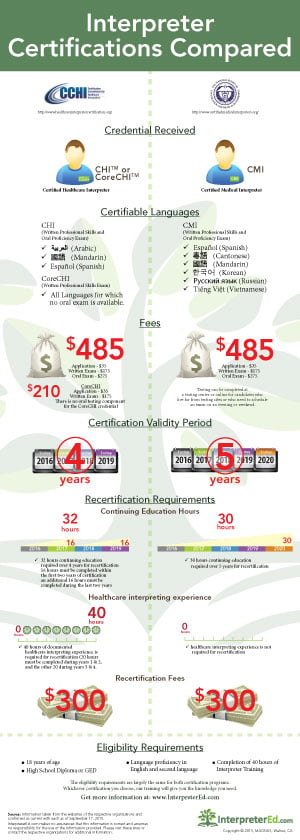 Interpreter Certifications Compared